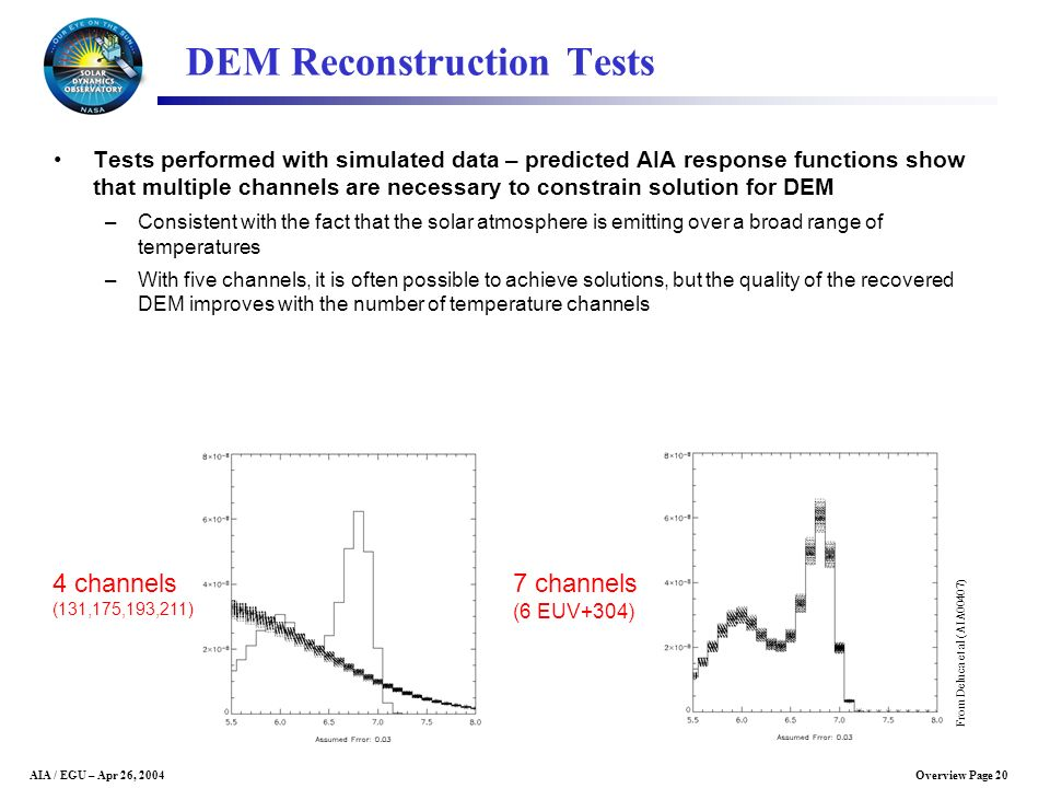 DEM Reconstruction Tests