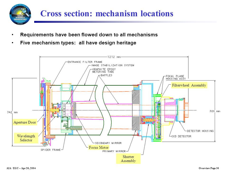 Cross section: mechanism locations