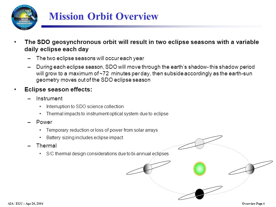 Mission Orbit Overview