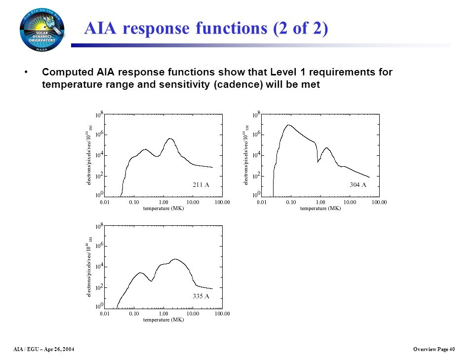 AIA response functions (2 of 2)