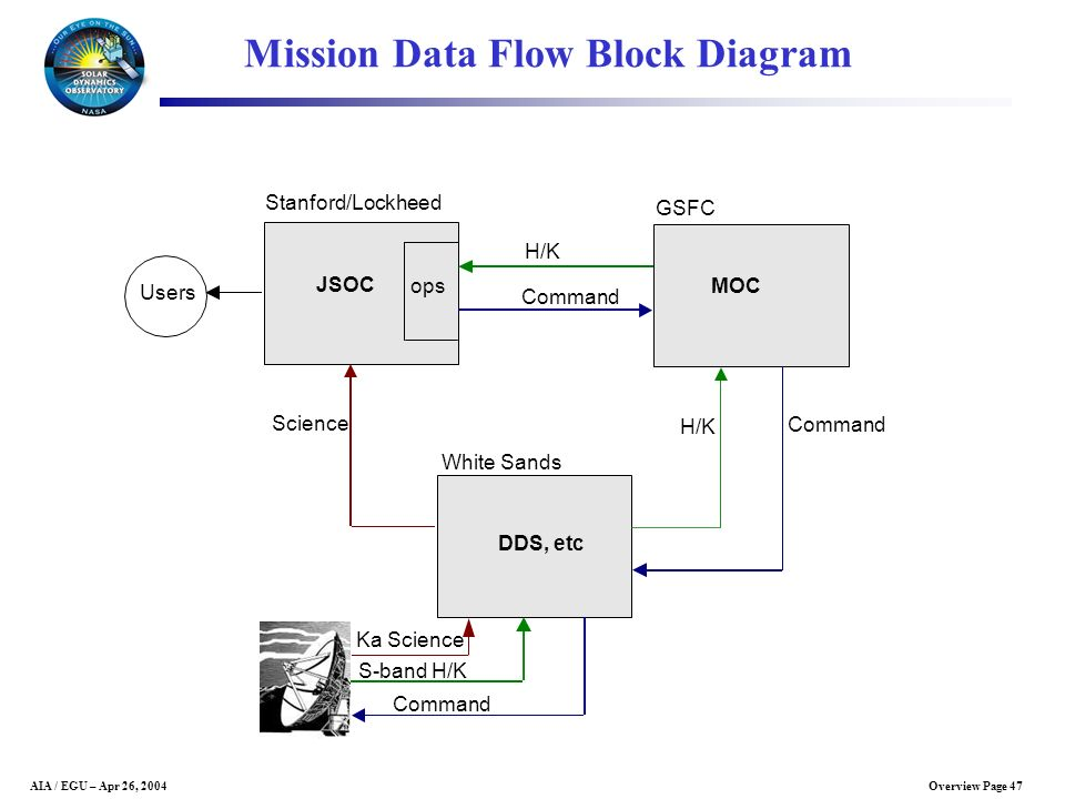 Mission Data Flow Block Diagram