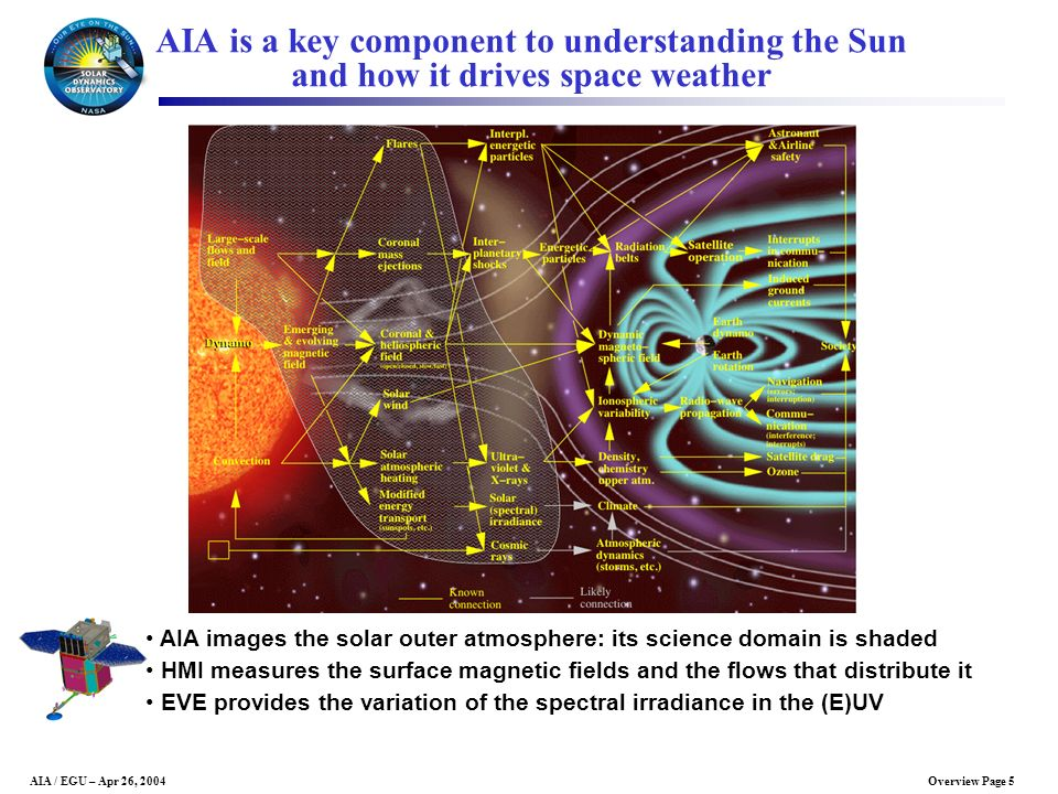 AIA is a key component to understanding the Sun and how it drives space weather