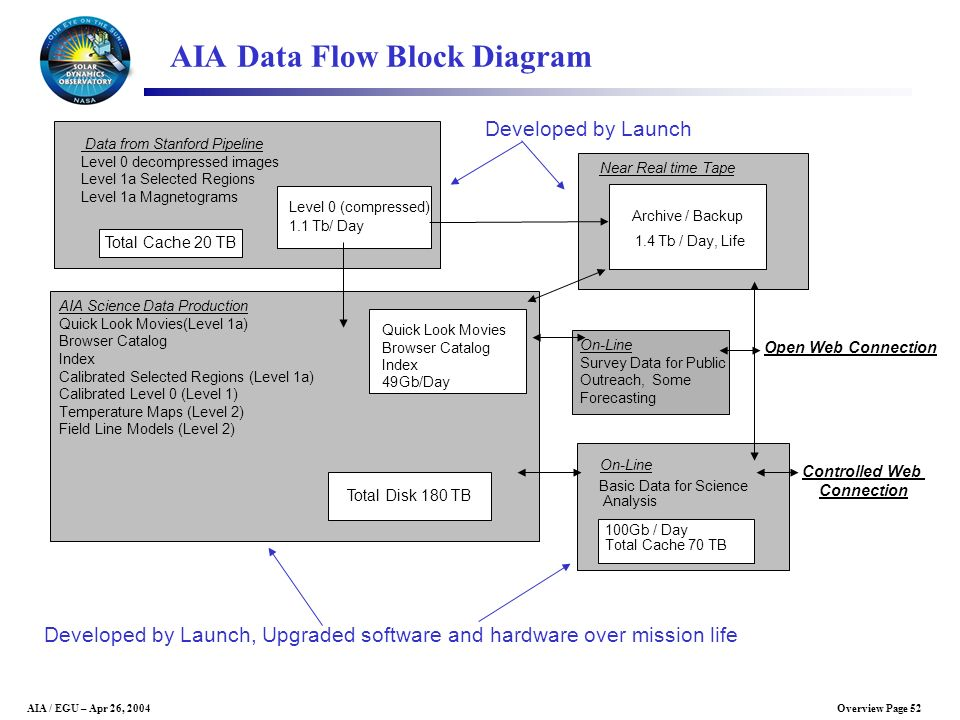 AIA Data Flow Block Diagram