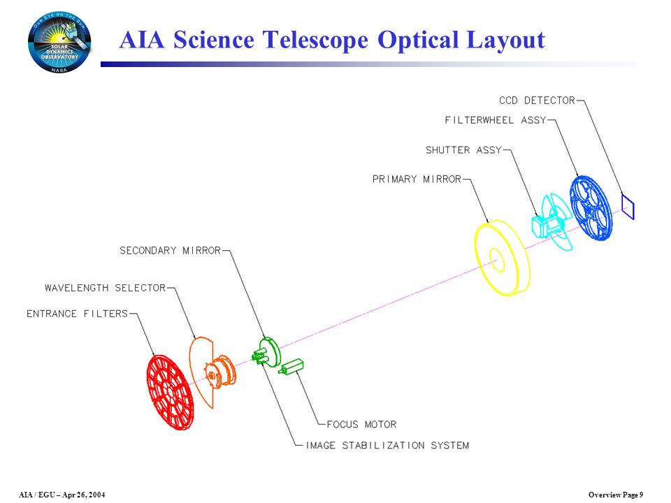 AIA Science Telescope Optical Layout