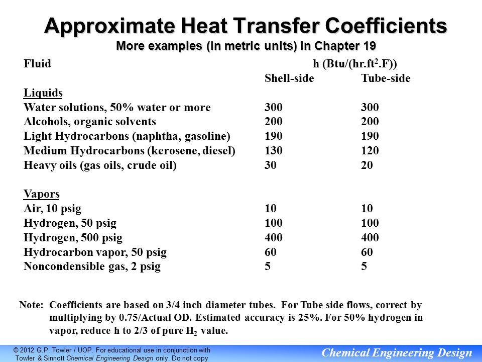 Heat Transfer Equipment 1 Heat Exchangers Ppt Video