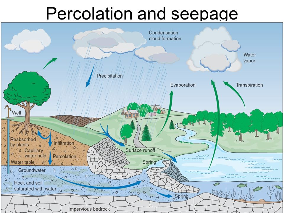 2 percolation and seepage