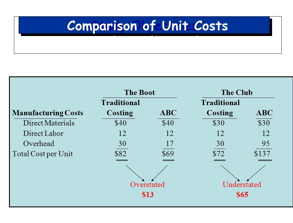 Comparison Of Unit Costs Traditional Vs ABC