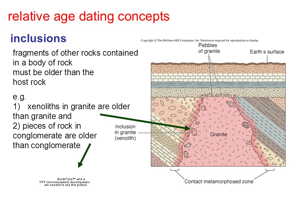 Inclusions relative dating vs absolute