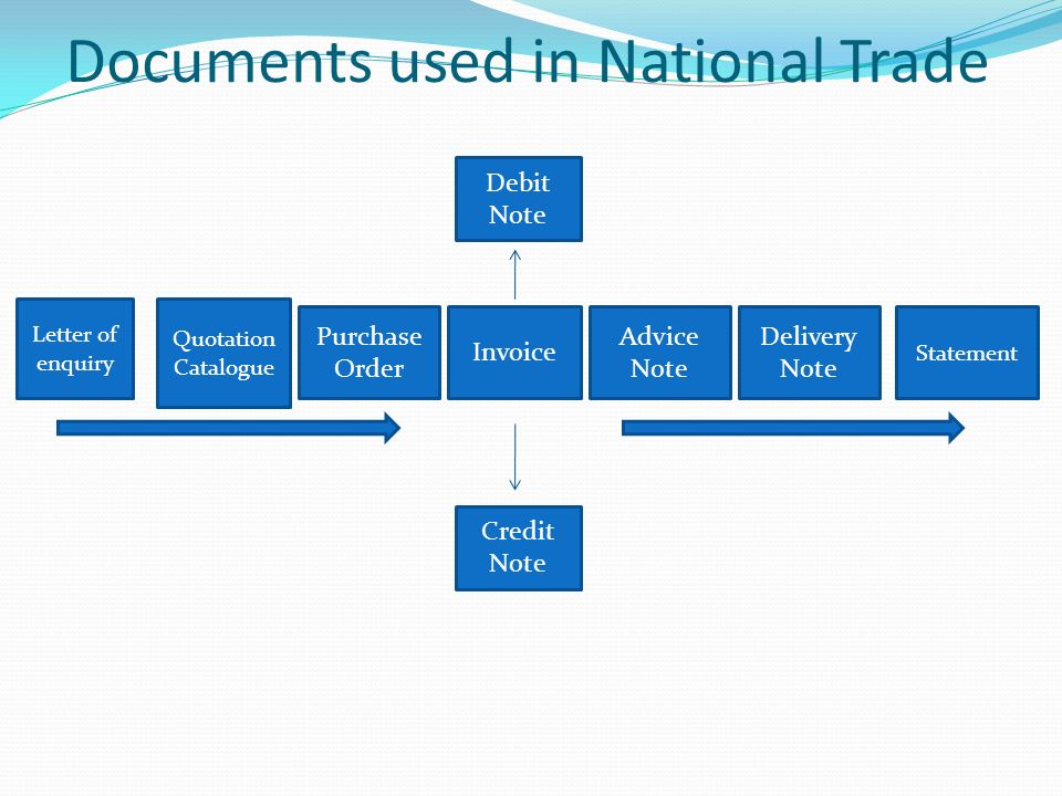 BUSINESS DOCUMENTS OBJECTIVES What Is A Business Document Ppt - Where to order invoices for a business