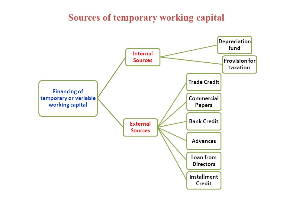 Working Capital Management Ppt Download