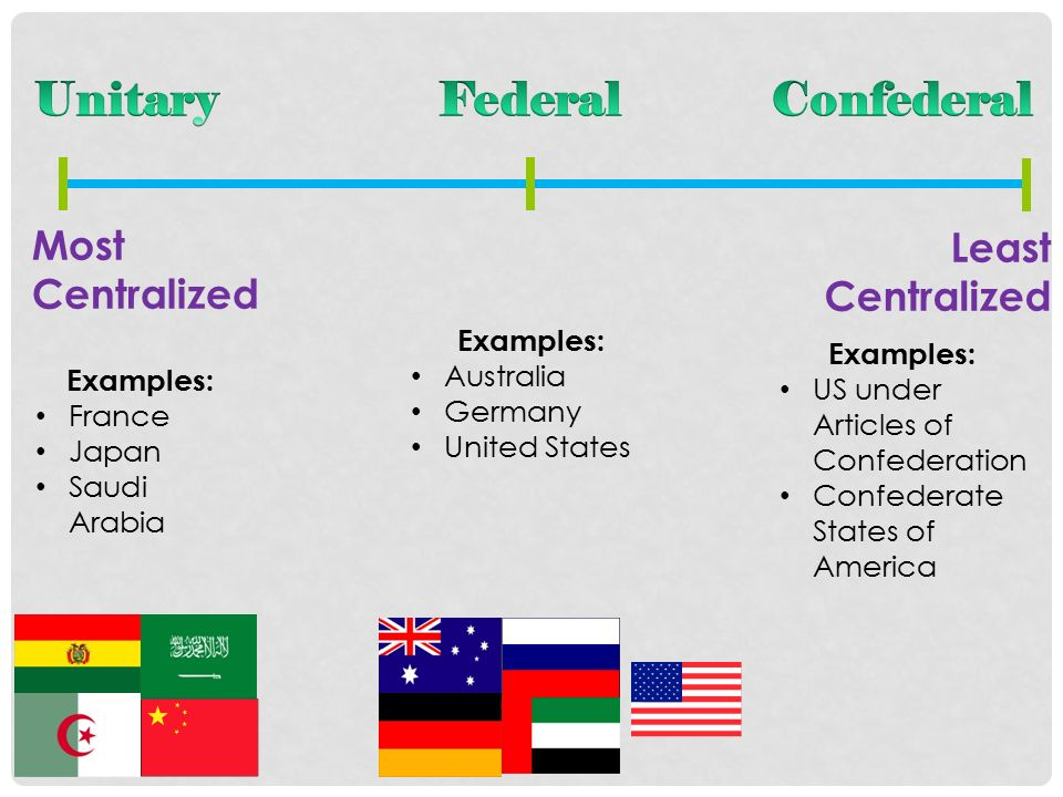 unitary federal and confederal