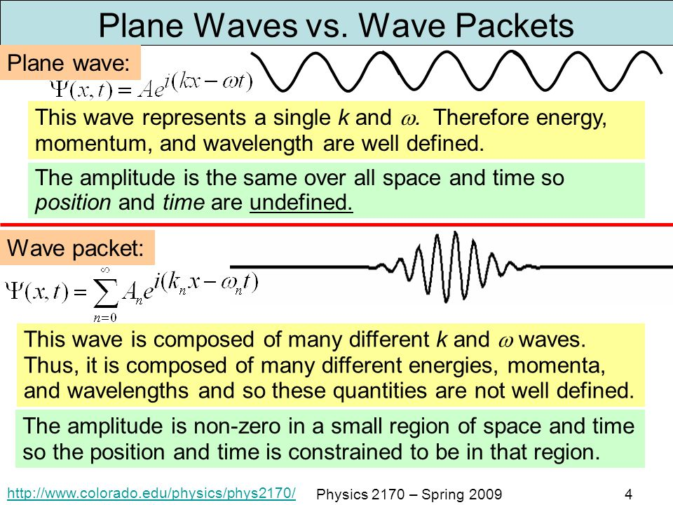 Plane+Waves+vs.+Wave+Packets.jpg