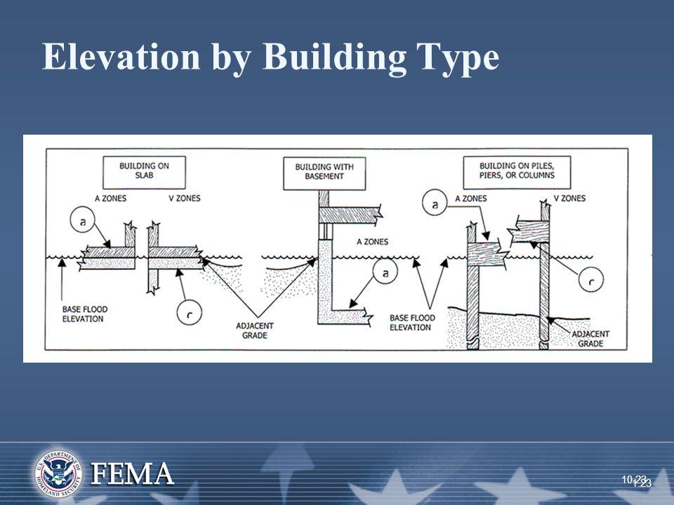 Flood Elevation Certificate Building Diagrams Fema Elevation