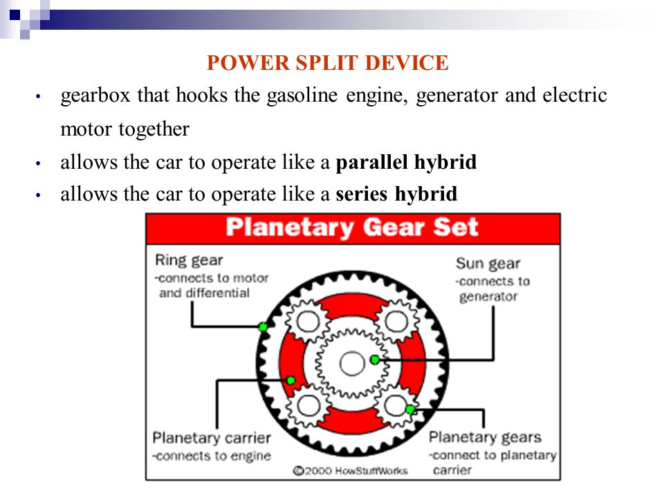 Split Device Gearbox That Hooks The Gasoline Engine Generator And Electric Motor Together