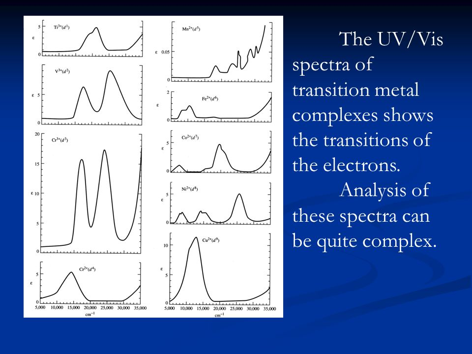 The electronic spectra of coordination compounds ppt video.