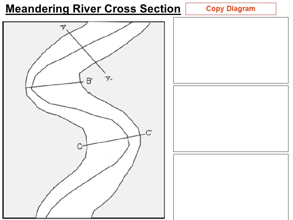 Aim What Are The Parts Of A Streamriver Ppt Video Online Download