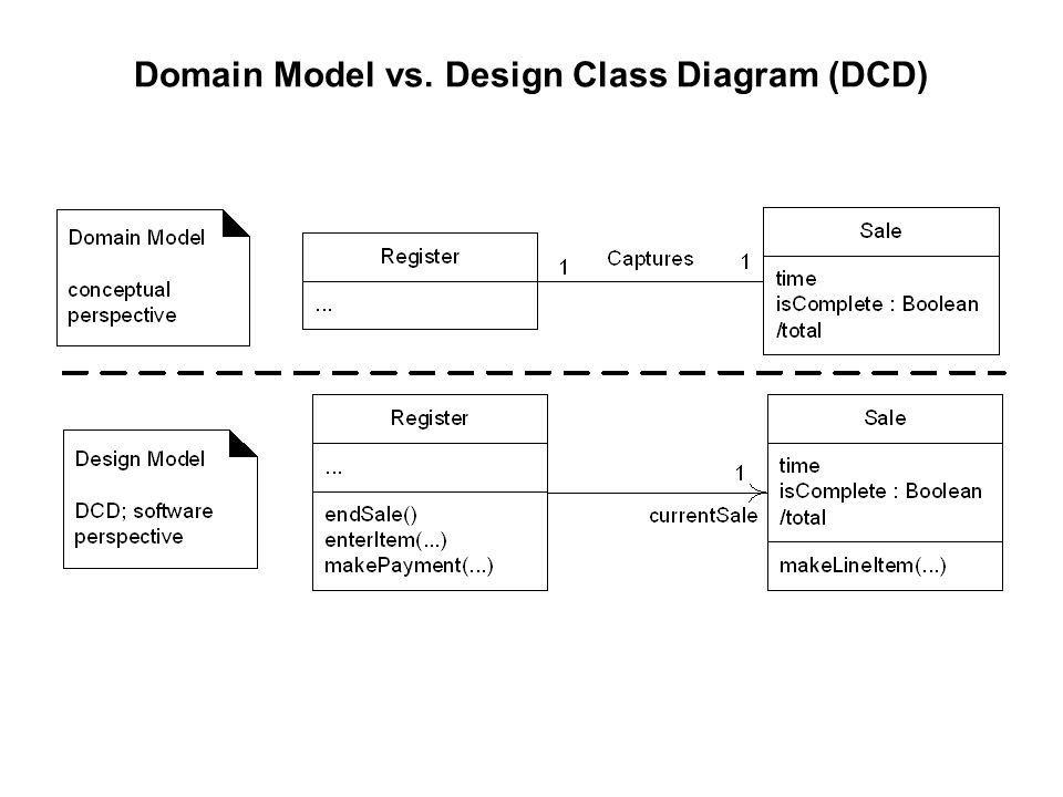 Chapter 16 uml class diagrams ppt download design class diagram dcd ccuart Image collections