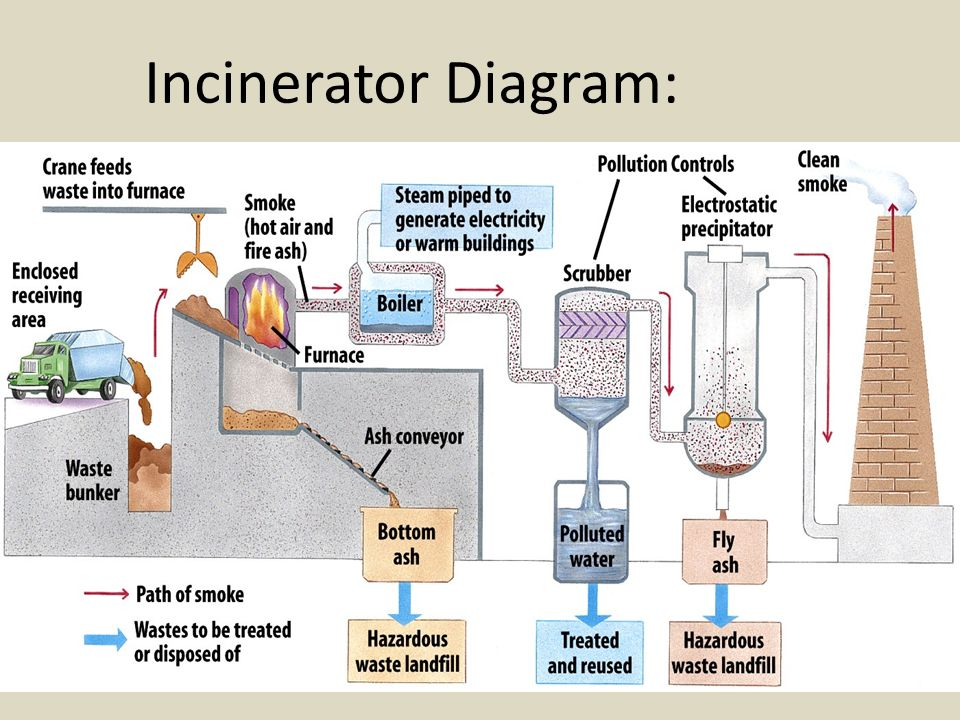 32 incinerator diagram: