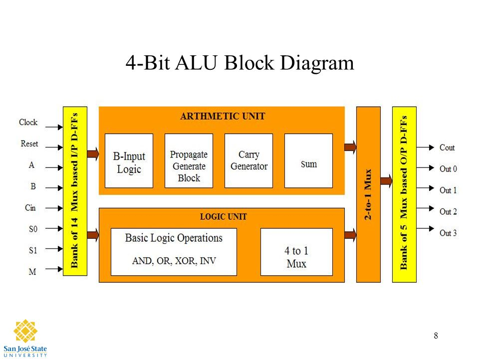 Design of 4-bit ALU. - ppt video online download on arm architecture block diagram, 1 bit alu circuit diagram, alu block diagram, 4-bit adder diagram,