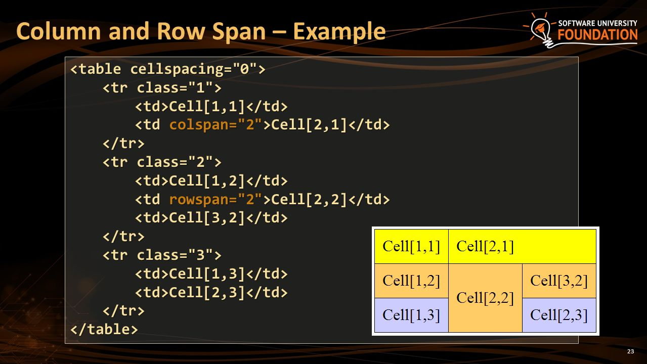 Tables, Rows, Columns, Cells, Header, Footer, Colspan, Rowspan - ppt