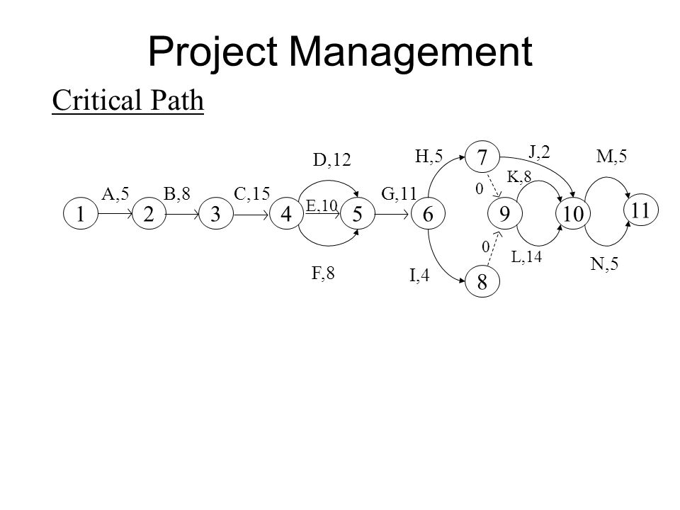 Project Management Planning Techniques Ppt Video Online Download