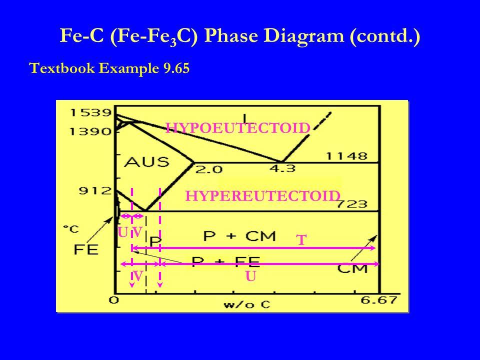 Matse 259 exam 2 review session ppt download fe c fe fe3c phase diagram contd ccuart Gallery