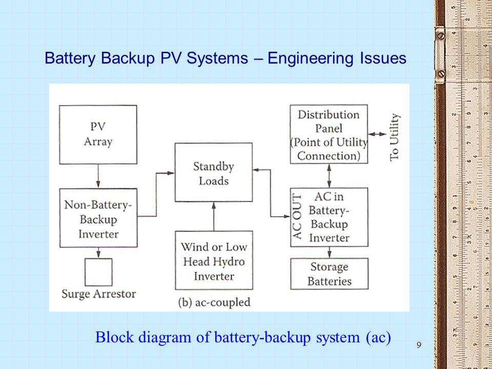Battery+Backup+PV+Systems+%E2%80%93+Engineering+Issues battery backup pv systems design considerations ppt video online