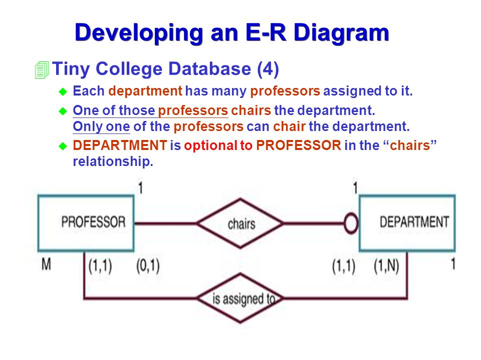 Chapter 4 Entity Relationship E R Modeling Ppt Download