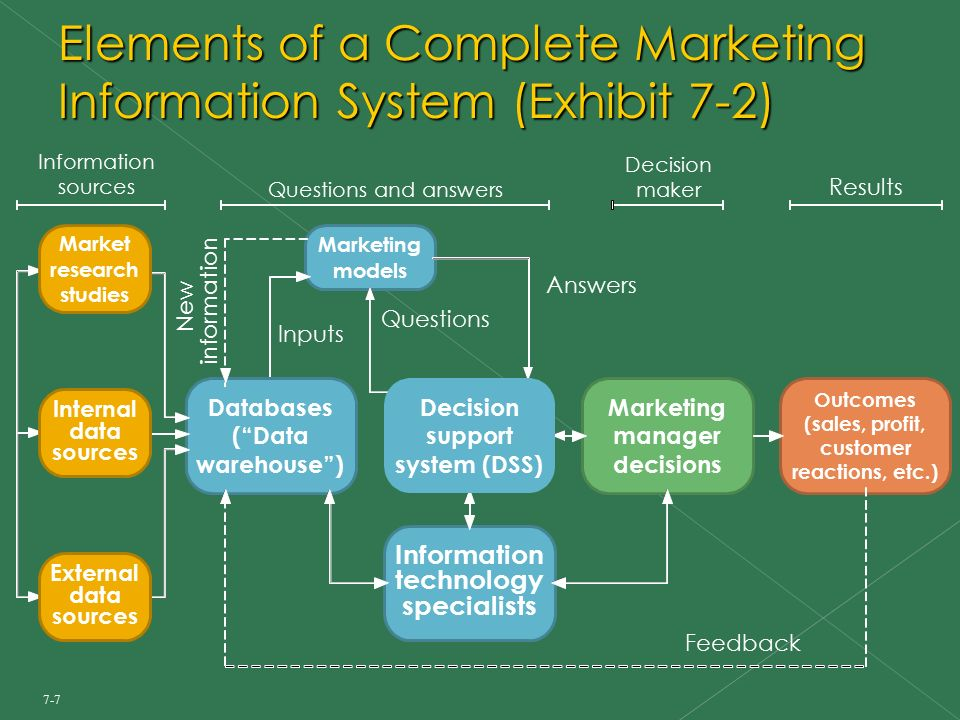 Marketing Information System Diagram House Wiring Diagram Symbols