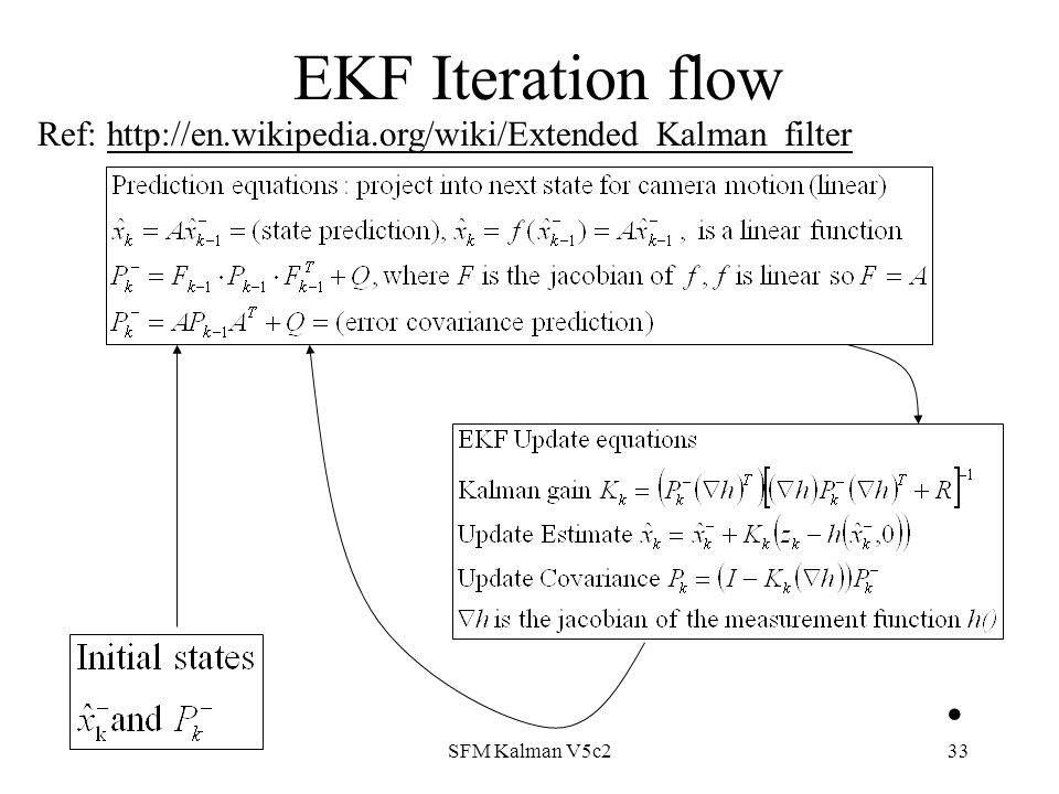 Structure from motion using Kalman filter - ppt video online