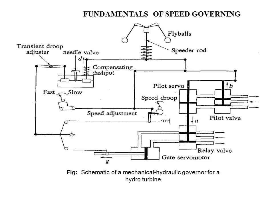 GENERAL BACKGROUND AND SPEED GOVERNORS - ppt video online