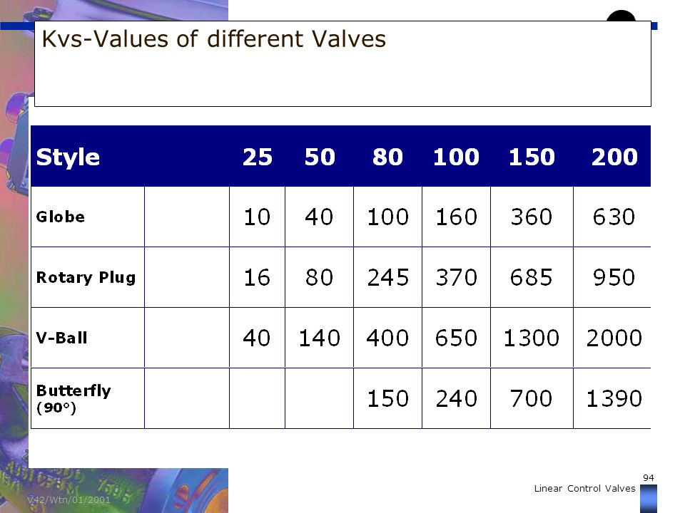 Samson controls pvt ltd ppt video online download 94 kvs values of different valves ccuart Images