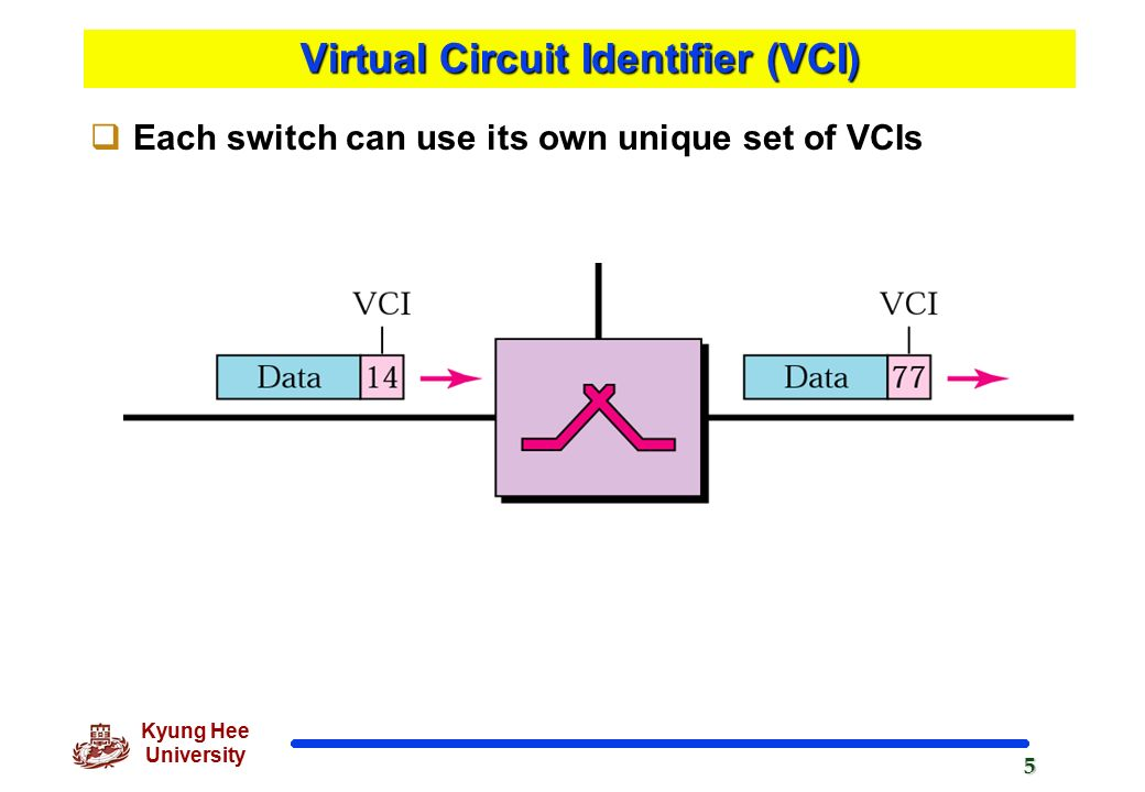 virtual circuit switching and circuit switching Network core: packet switching a b c 10 mbs ethernet 15 mbs 45 mbs d e statistical multiplexing queue of packets waiting for output link d xuan  3 5 delays in packet-switched networks  packet switching: virtual-circuit approach figure 1010 g babic 12 datagram networks: internet model.