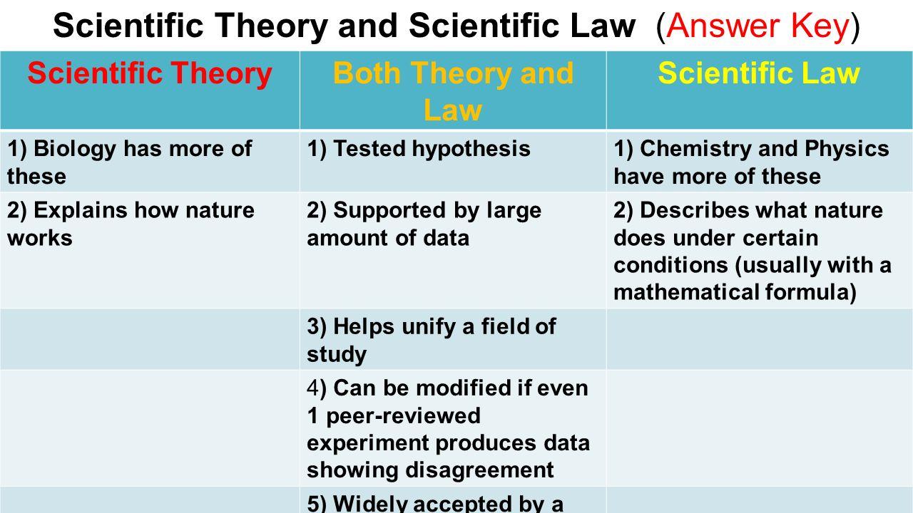 4 scientific