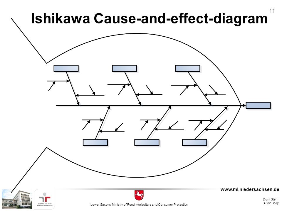 Internal auditing and root cause analysis ppt video online download 11 ishikawa cause and effect diagram ccuart Gallery