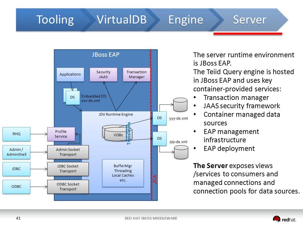 RED HAT JBOSS DATA VIRTUALIZATION Bill Kemp Sr  Solutions Architect