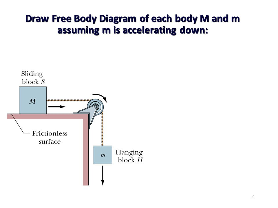 A crate is being pulled by a man as shown in the figure ppt video draw free body diagram of each body m and m assuming m is accelerating down ccuart Image collections
