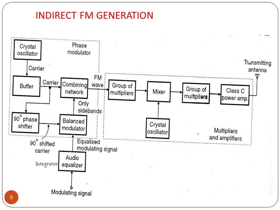 Fm Generation Direct Method When The Frequency Of Carrier Is Modulated By Information Signal Indirect Method When The Phase Of Carrier Is Modulated Ppt Video Online Download