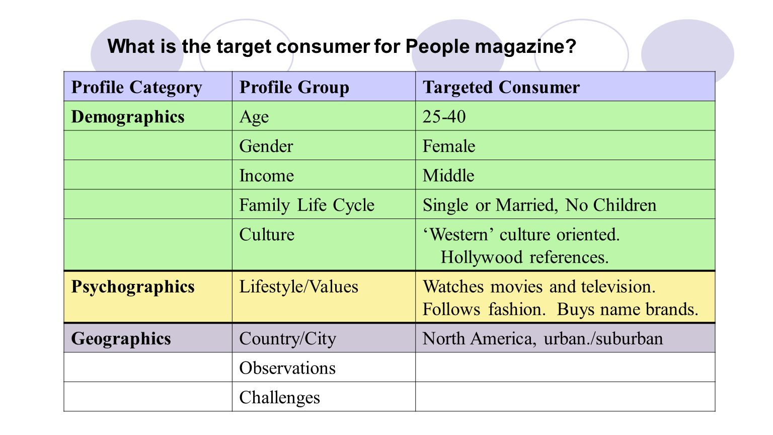What is the target consumer for People magazine