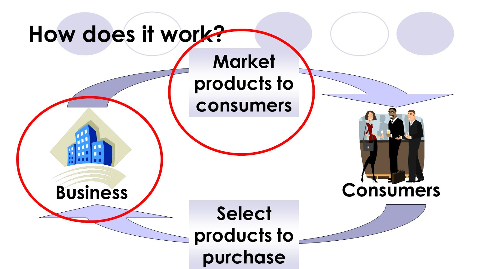 Market products to consumers Select products to purchase