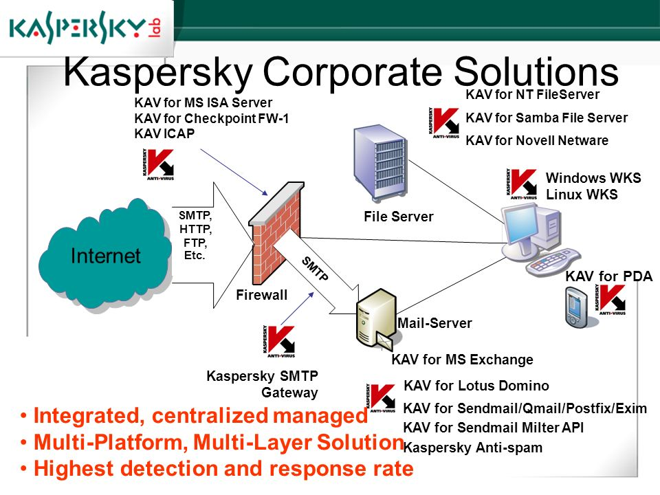 Kaspersky Corporate Solutions