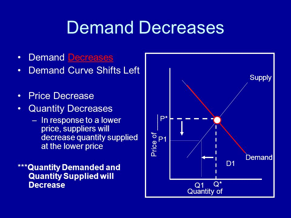 Supply and Demand Shifts in the Supply and Demand curves ...