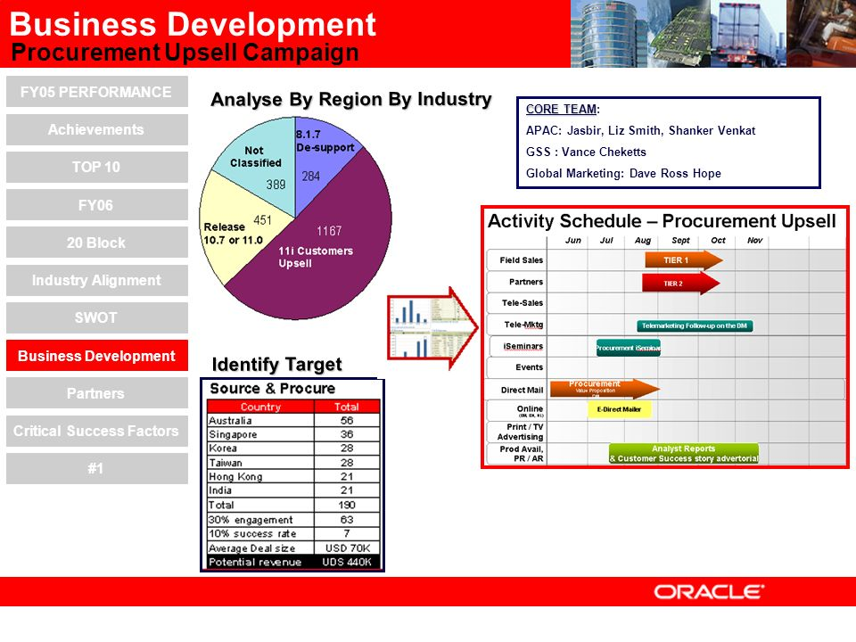APAC SCM Sales Consulting FY06 Update Oracle Applications