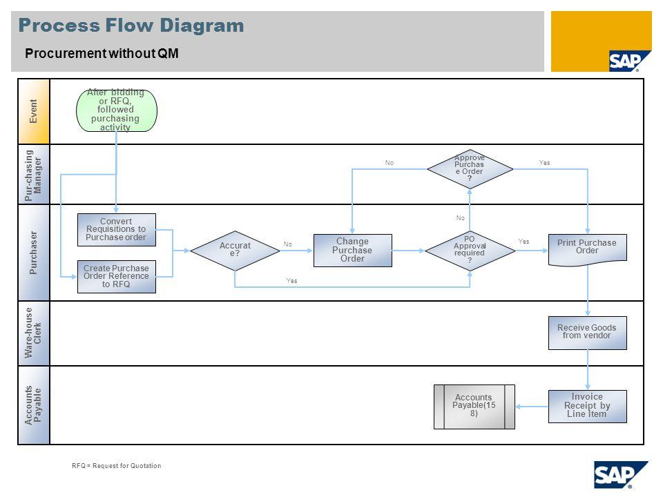 Scenario Overview 1 Purpose And Benefits Purpose Benefits Ppt