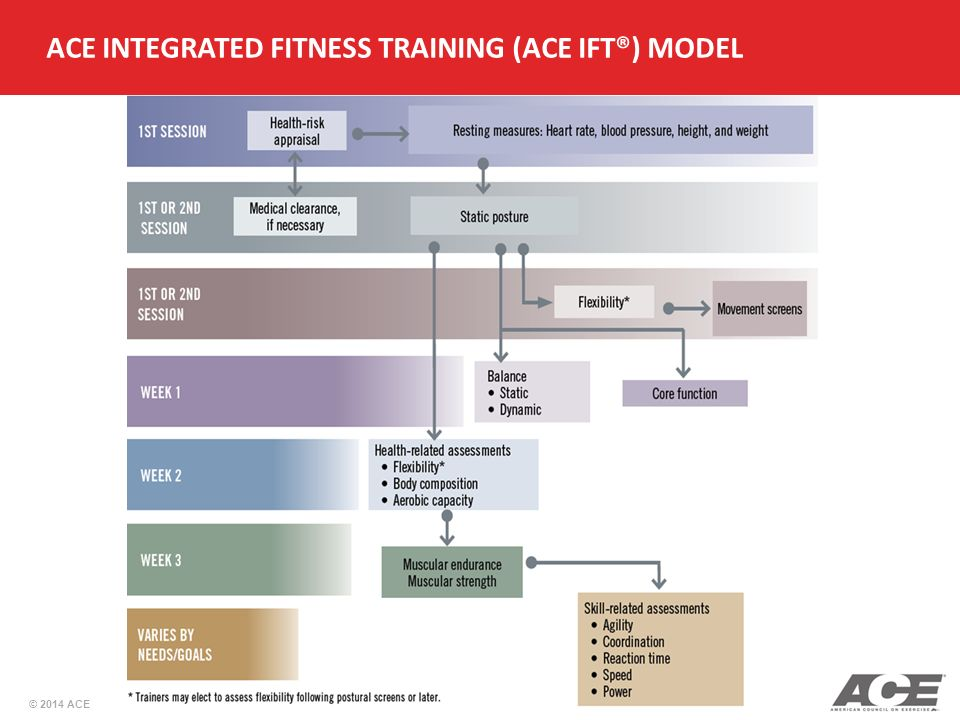 how to build a personal training client base