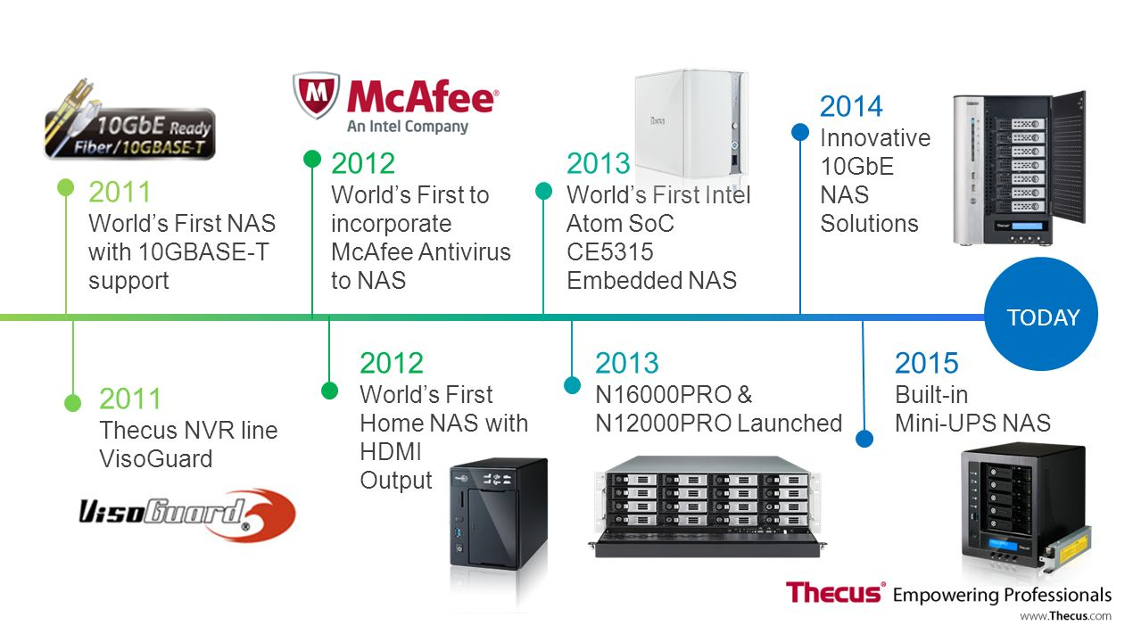agenda the evolution of nas an introduction to thecus the nas market