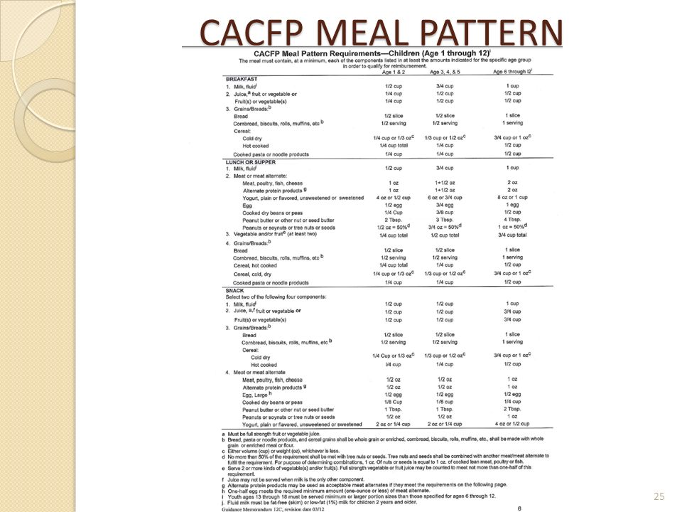 Cacfp Meal Pattern Adorable CACFP Proposed Meal Patterns Pattern Classy Cacfp New Meal Pattern