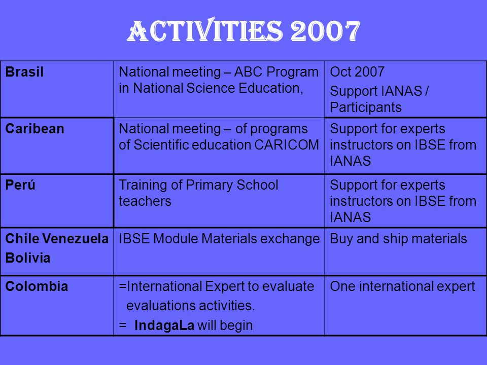 ACTIVITIES 2007 Brasil. National meeting – ABC Program in National Science Education, Oct Support IANAS / Participants.