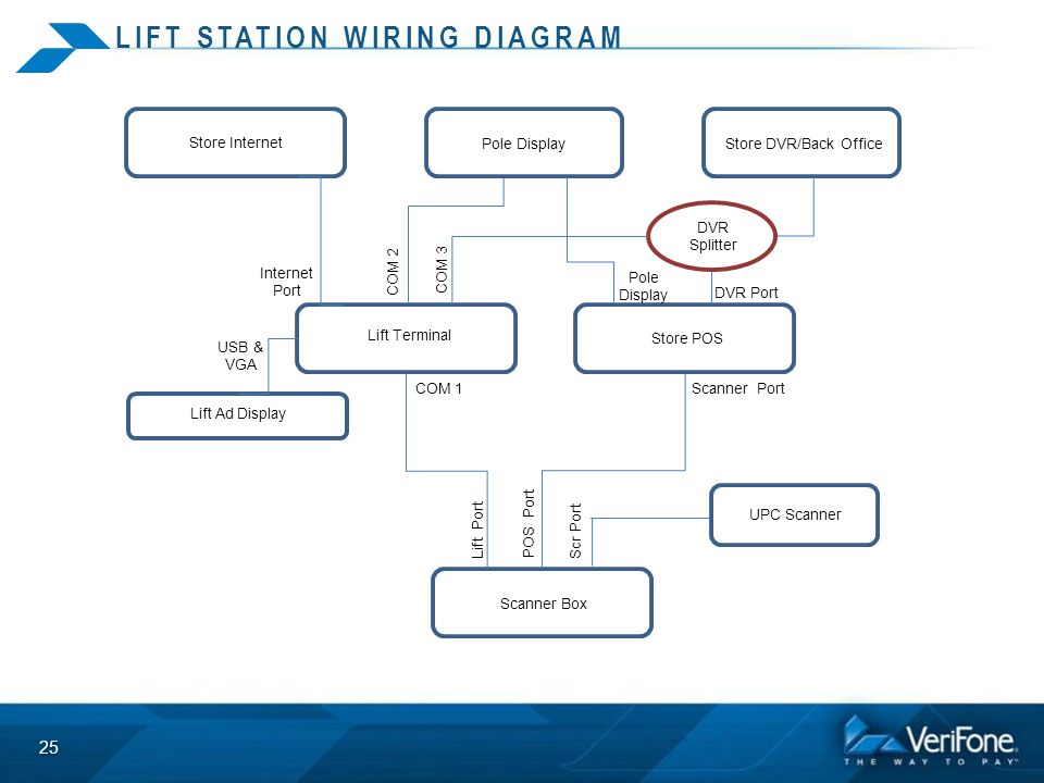 lift station wiring diagram