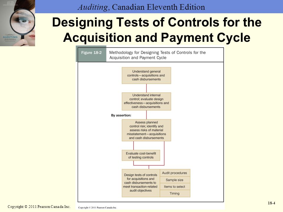 Chapter 18 Audit Of The Acquisition And Payment Cycle Ppt
